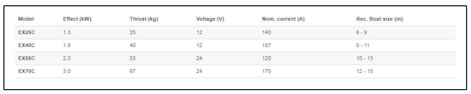 Side-Power EX Compact Series - Specifications