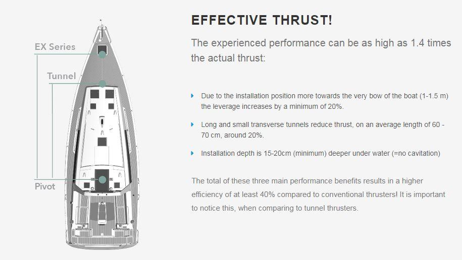 Side-Power EX Series Thruster Performance Diagram